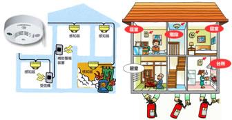 住宅用火災報知器の取付